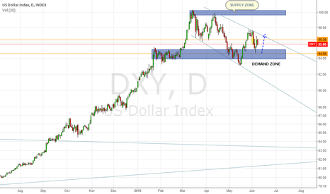 DXY: DXY DOWN AND UP?