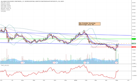 ARLP: ARLP - Flag formation long from $17.90 to $19.27 & higher