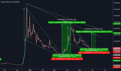 XVGBTC: XVG Long Position With Estimate Targets