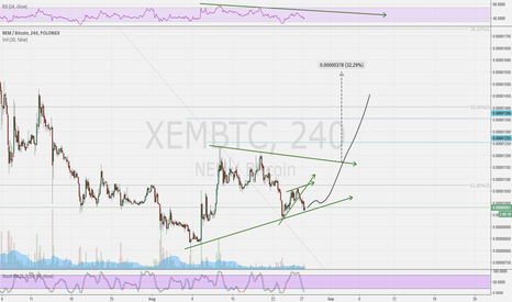 XEMBTC: XEMBTC good entry point