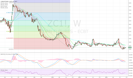ZC1!: macd turning bullish