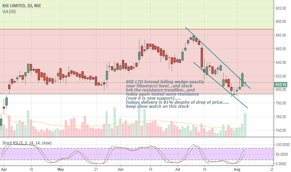 BSE: falling wedge near Fiboonacci level