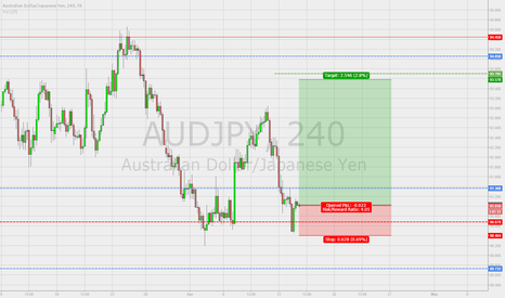 AUDJPY: AUD/JPY Long Idea