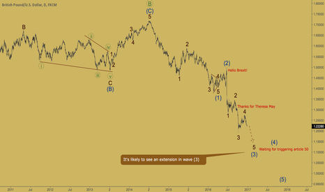 GBPUSD: GBPUSD - wave 5 of (3) on the way