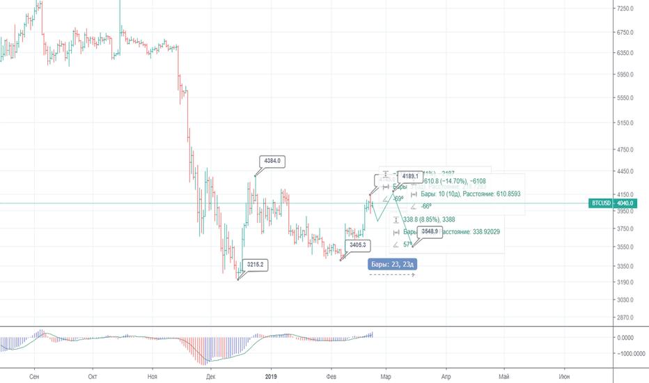 BTCUSD: BITFINEX:BTC/USD