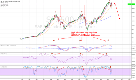 SPX500: Where to for the S&P according to these three indicators?