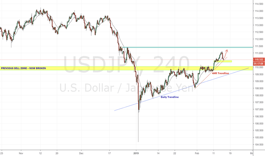 USDJPY: USDJPY LONG UPDATE
