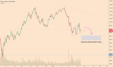 BTCUSD: BTCUSD ascending wedge breakdown target