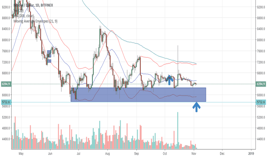 BTCUSD: Volatility is extremely low on BTCUSD, upside breakout expected