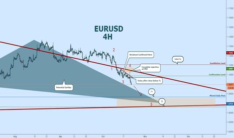 EURUSD: EURO SLIDE:  Riding It Down to Potential Gartley