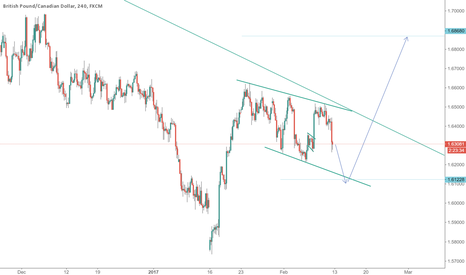 GBPCAD: GBPCAD long@1.6122