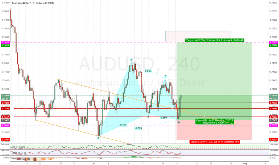 AUDUSD: AUDUSD LONG POSSIBLE
