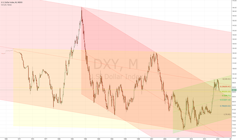 DXY: Where is the Dollar going?