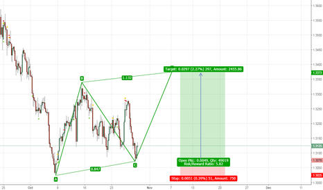 GBPUSD: A good point to enter Buy GBPUSD