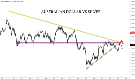 AUDUSD/XAGUSD: Update: Australian Dollar Priced in Silver