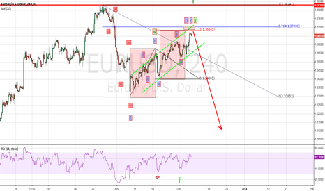 EURUSD: EUR could get an Downmove in a wave iii