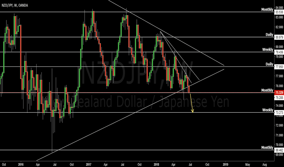 NZDJPY: NZDJPY to drop 180 pips?