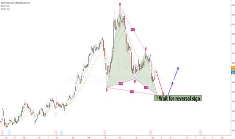 X: X bullish butterfly pattern long opportunity