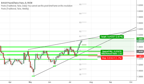 GBPCHF: GBPCHF long at a pull back or at the break of the f. wedge