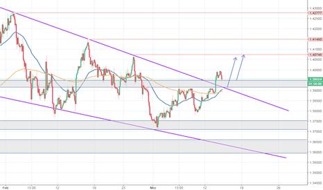 GBPUSD: GBP/USD - Pullback nach Ausbruch aus Korrektur