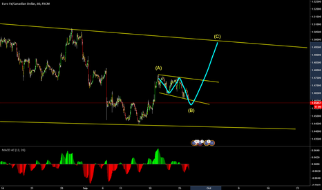 EURCAD: EURCAD ABC correction buy