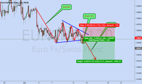EURCHF: EurChf Is a Sell Now!