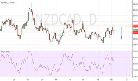 NZDCAD: NZD CAD Short