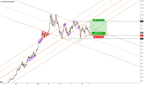 DXY: US$ Index at Daily Channel Support