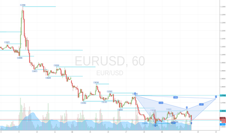 EURUSD: Maybe bearish bat on EURUSD ?