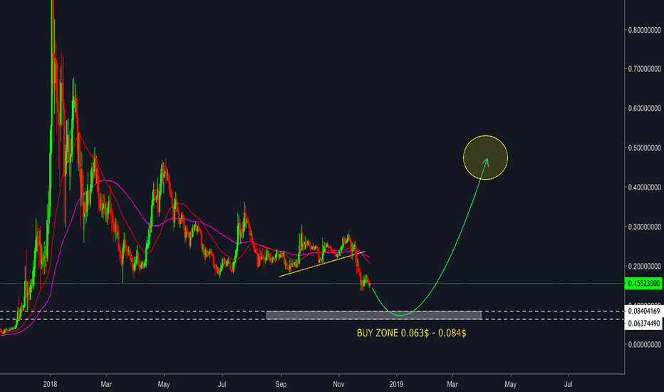 XLMUSD: Stellar ( XLM/USD ) - Bottom zone