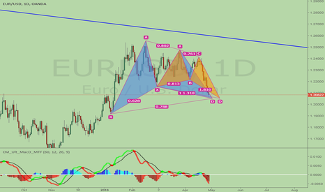 EURUSD: EURUSD, double bullish pattern. BAT+Butterfly