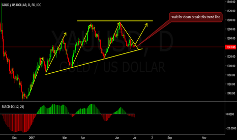 XAUUSD: GOLD BUY IDEA