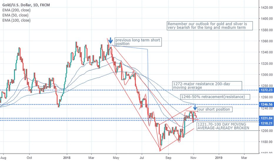 XAUUSD: YOU KNOW WHAT'S ABOUT TO HAPPEN BUT YOU ARE IGNORING IT!!