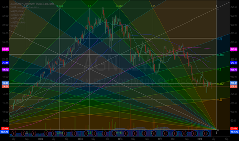 AGN: $AGN I know it's psychedelic but I think time cycle over soon.