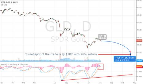 GLD: GLD - October Target