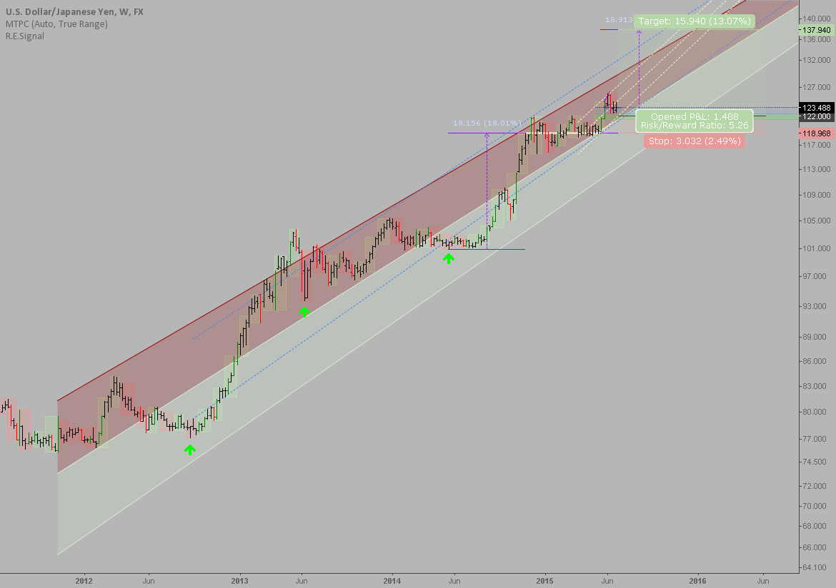 USDJPY: Longer term perspective is still bullish