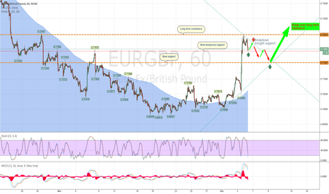 EURGBP: Trend down to 0.7151 and up again