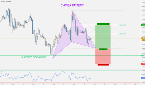 EURUSD: EUR/USD - Bullish Cypher in completamento