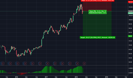 JPM: #XlongStocks: JPM short