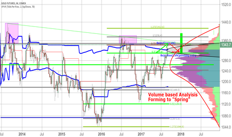 "GC1!: Volume Based Analysis  Showing Gold Skewness is forming ""Spring"""