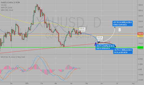 XAUUSD: Scenarios Before the Rate decision on Gold