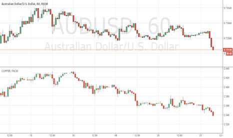 AUDUSD: AUD sinking on copper?