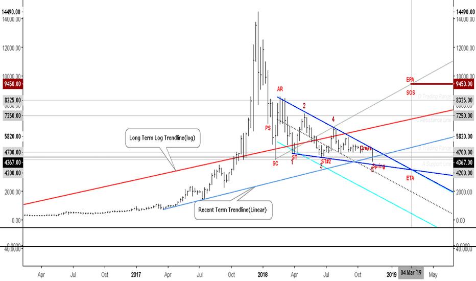 BTCGBP: BTC Wolfe Wave?