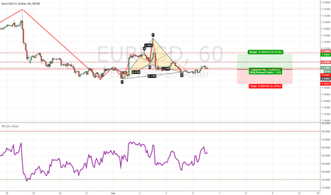 EURUSD: Small cypher on EUR/USD