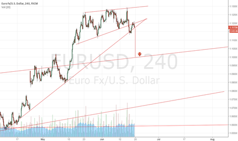 EURUSD: Time is up (Short EUR-USD)