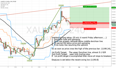 XAUUSD: The Long setup on Friday didnt triggered, Maybe this one will