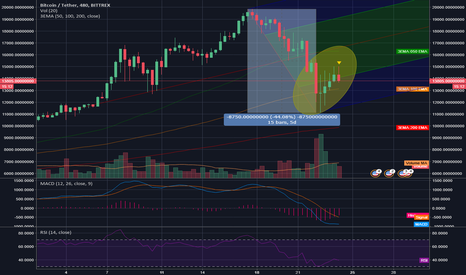 BTCUSDT: Another deadcat bounce?