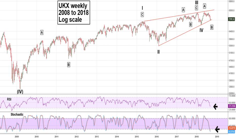 UKX: FTSE 100 in Gigantic Ending Diagonal Triangle?