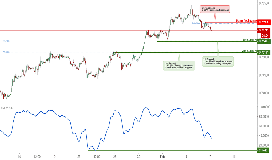 CADCHF: CADCHF Approaching Support, Potential Bounce