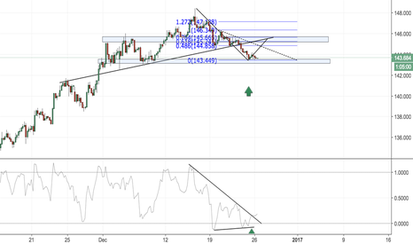 GBPJPY: GBPJPY RETRACEMENT BACK INTO RESISTANCE?